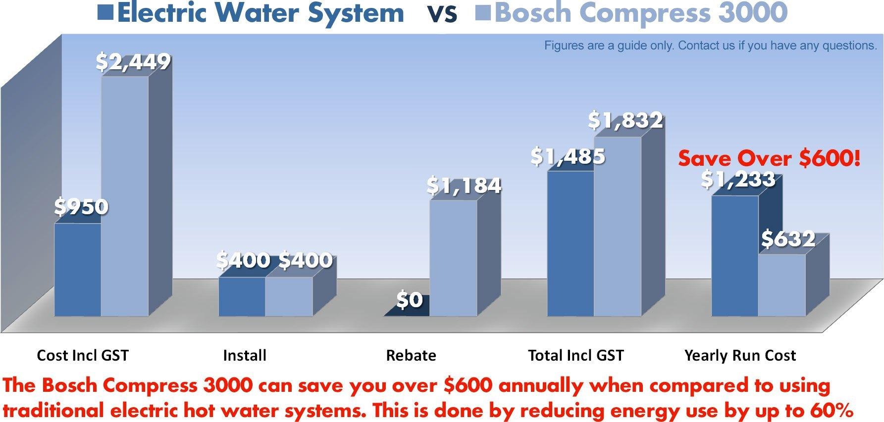 Bosch Compress 3000 Statistics